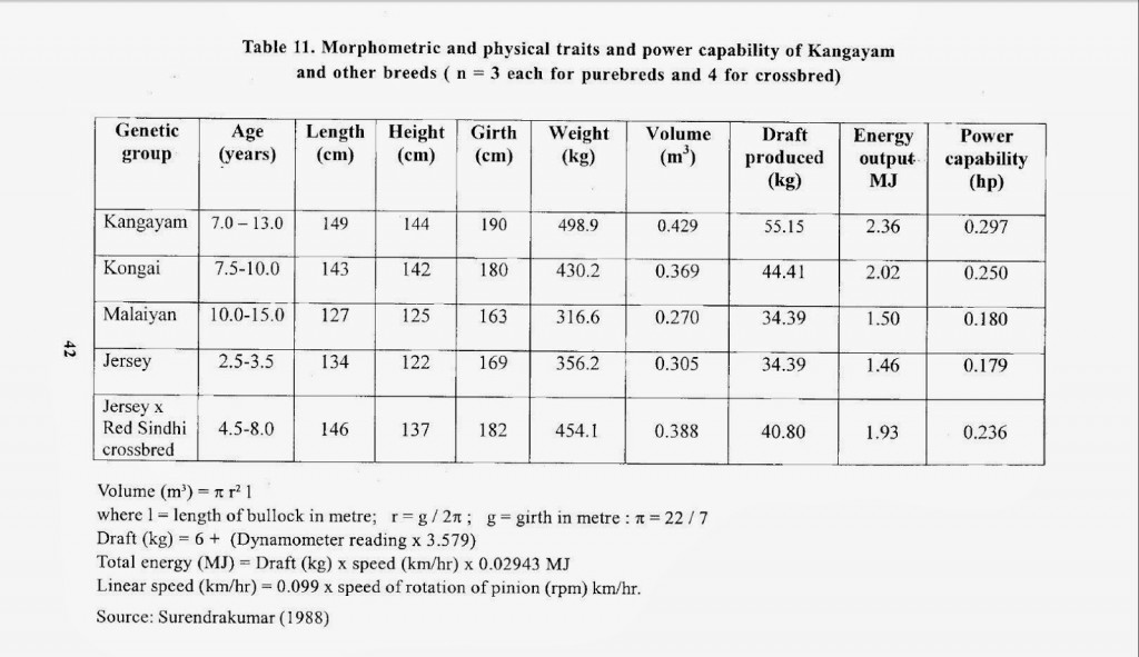 Power Capability of Kangayam, Konga(i) and other breeds: Surendrakumar (1988)
